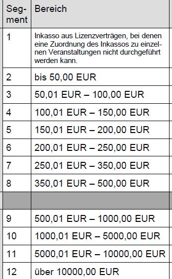 Youtube Geld Verdienen Tabelle